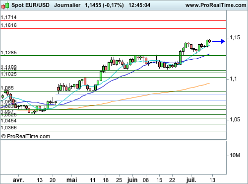 EUR/USD : Temporisation avant l'audition de J. Yellen (©ProRealTime.com)