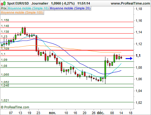 EUR/USD : Peu d'initiatives sur la paire à quelques jours de la Fed (©ProRealTime.com)