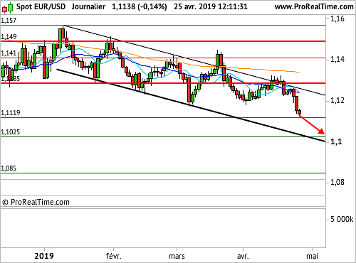 EUR/USD : Trend is your friend ! (©ProRealTime.com)