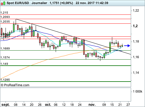 EUR/USD : Une batterie d'indicateurs majeurs concentrée avant Thanksgiving (©ProRealTime.com)
