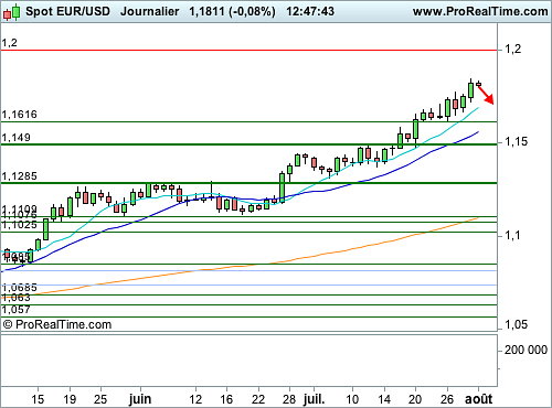 EUR/USD : Vers un réajustement technique ponctuel (©ProRealTime.com)