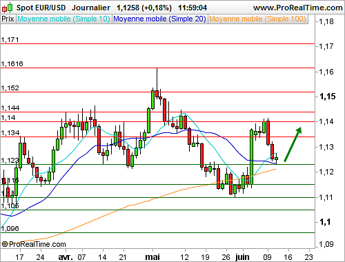 EUR/USD : Vers un rebond technique (©ProRealTime.com)