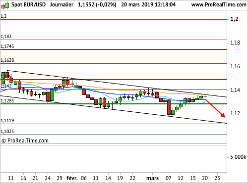 EUR/USD : Vers un ton plus accommodant de la part de la Fed ? (©ProRealTime.com)