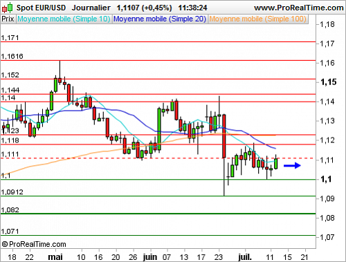 EUR/USD : Vers une reprise durable de l'euro face au dollar ? (©ProRealTime.com)
