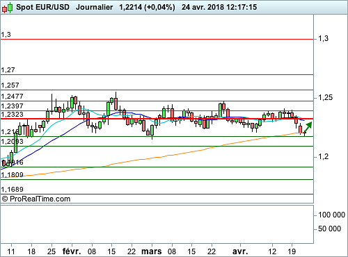 EUR/USD : Zone critique en bas de canal (©ProRealTime.com)