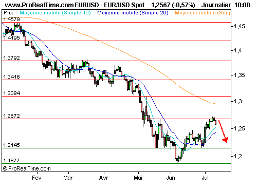 EUR/USD : L'euro se replie face au dollar (©ProRealTime.com)