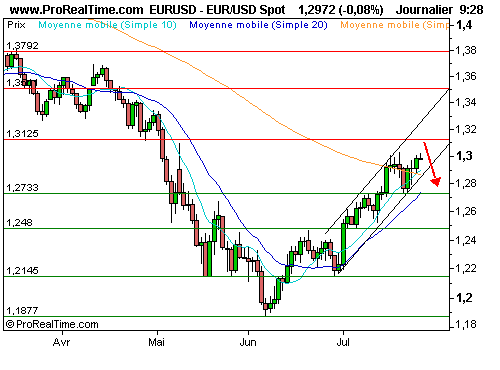 EUR/USD : Une dépréciation de l'euro est possible à court terme (©ProRealTime.com)