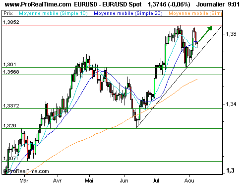 EUR/USD : Poursuite du statu quo de la fed (©ProRealTime.com)
