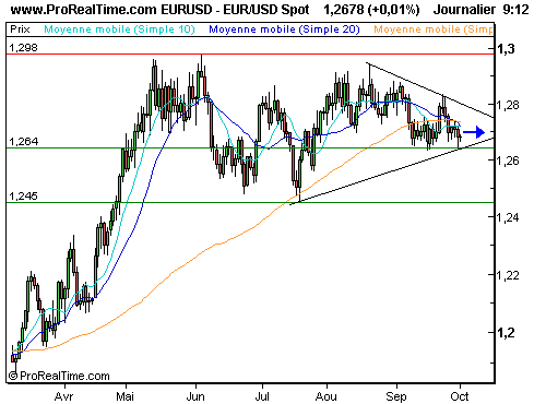 EUR/USD : La consolidation se poursuit (©ProRealTime.com)