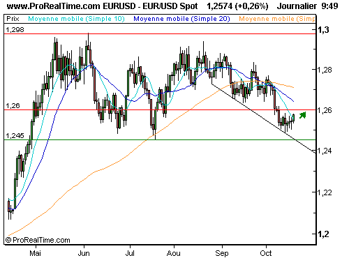 EUR/USD : La hausse se poursuit (©ProRealTime.com)