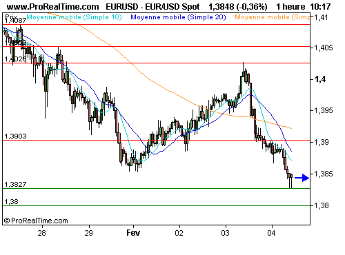 EUR/USD : L'euro suffoque (©ProRealTime.com)