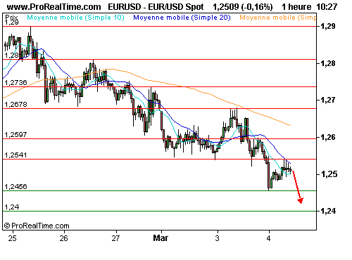 EUR/USD : L'euro sous pression, verdict de la bce demain (©ProRealTime.com)