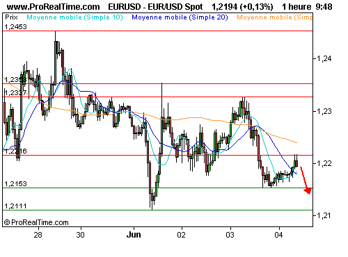 EUR/USD : Misez sur le dollar refuge (©ProRealTime.com)