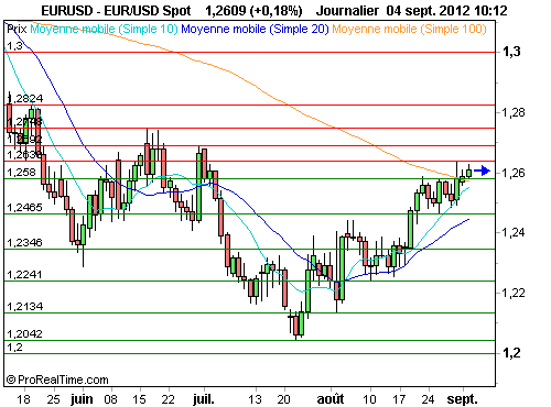 EUR/USD : L'euro continue de progresser sans conviction (©ProRealTime.com)