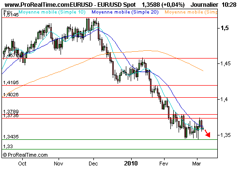 EUR/USD : Trade short sur la monnaie unique (©ProRealTime.com)
