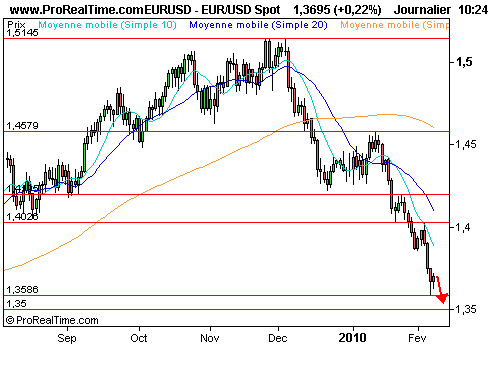 EUR/USD : Opinion négative maintenue sur l'euro (©ProRealTime.com)