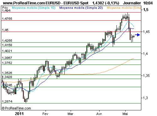 EUR/USD : L'euro stable face au dollar (©ProRealTime.com)
