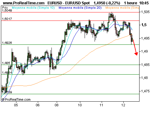 EUR/USD : Attention aux prise de bénéfices sur l'euro/dollar (©ProRealTime.com)