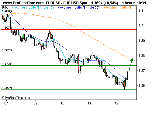 EUR/USD : Vers une réaction technique de l'euro ? (©ProRealTime.com)