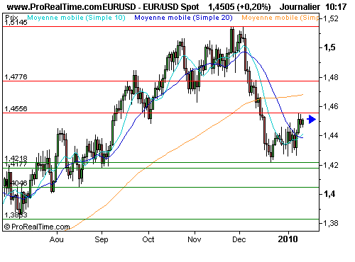 EUR/USD : Opération séduction en stand-by pour le dollar (©ProRealTime.com)