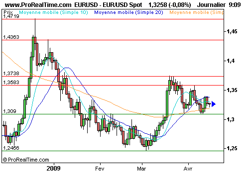 EUR/USD : Poursuite du mouvement de correction (©ProRealTime.com)