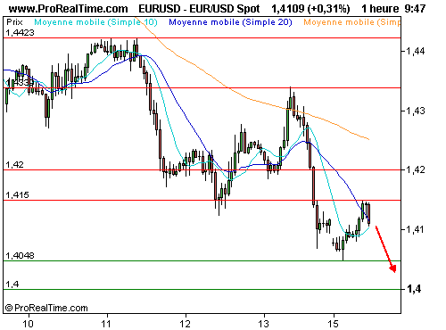 EUR/USD : Le dollar refuge fait son come-back ! (©ProRealTime.com)