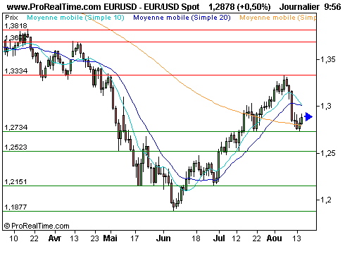EUR/USD : Réaction purement technique sur l'euro (©ProRealTime.com)