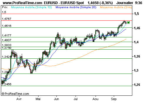 EUR/USD : Trade vendeur à court terme sur l'euro / dollar (©ProRealTime.com)