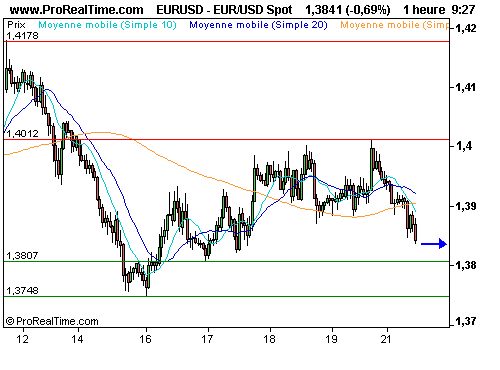 EUR/USD : Absence de direction sur l'euro / dollar (©ProRealTime.com)