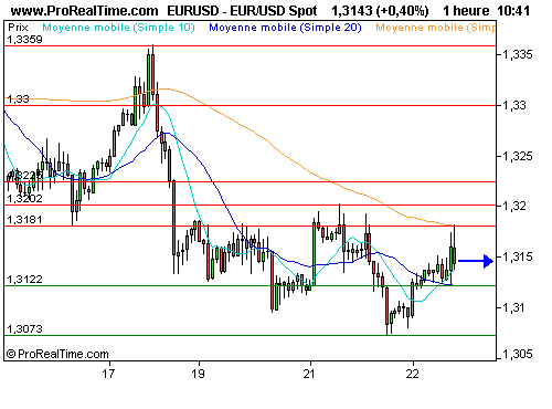 EUR/USD : Situation confuse sur l'euro / dollar (©ProRealTime.com)