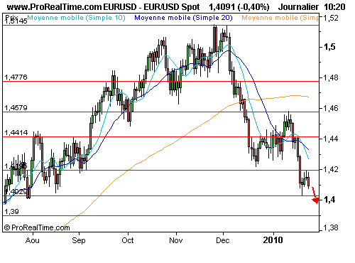EUR/USD : Bon point d'entrée pour shorter l'euro (©ProRealTime.com)
