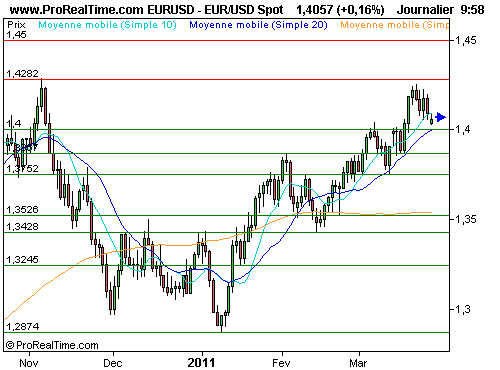EUR/USD : Le dollar contre-attaque (©ProRealTime.com)