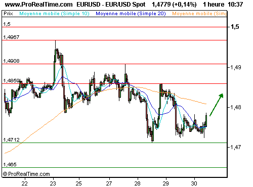 EUR/USD : Fin de la correction ? (©ProRealTime.com)
