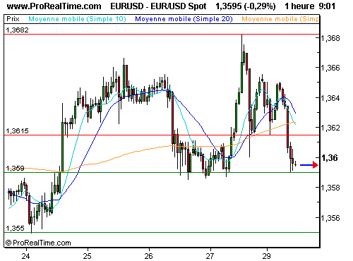 EUR/USD : Record battu ! (©ProRealTime.com)
