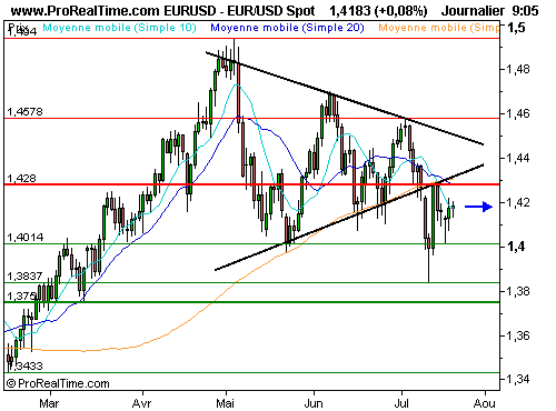 EUR/USD : Un marché des changes en phase d'attente (©ProRealTime.com)