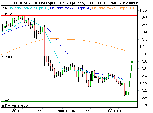 EUR/USD : Test d'un important support chartiste pour l'euro dollar (©ProRealTime.com)