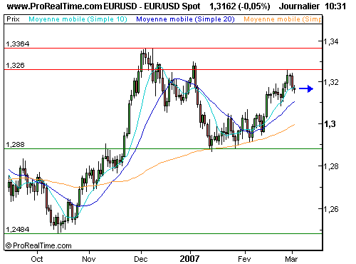 EUR/USD : Anticipez un rebond (©ProRealTime.com)