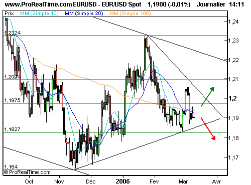 EUR/USD : Vivement lundi (©ProRealTime.com)
