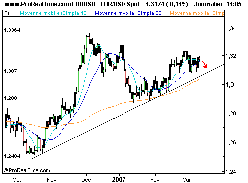 EUR/USD : Risque de repli à court terme (©ProRealTime.com)