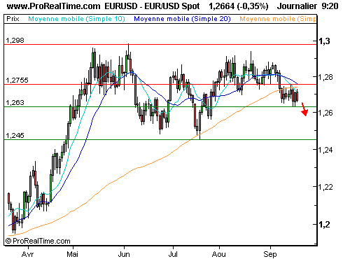 EUR/USD : Pression vendeuse persistante (©ProRealTime.com)