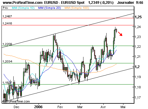 EUR/USD : Risque de consolidation (©ProRealTime.com)