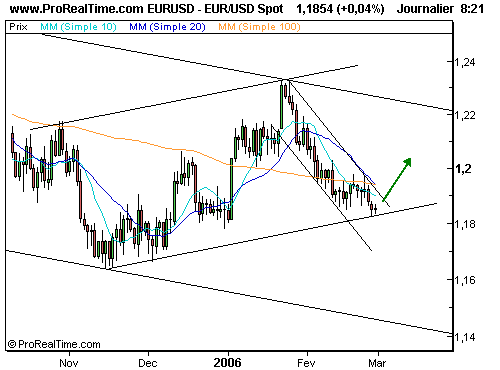 EUR/USD : Rebond technique avant la bce ? (©ProRealTime.com)