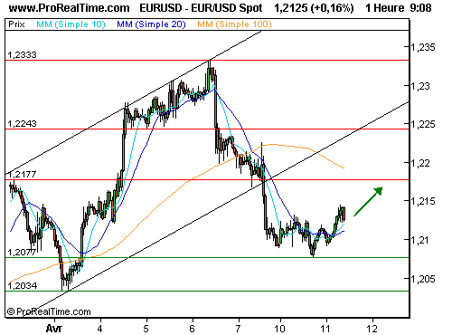EUR/USD : Risque de stagnation (©ProRealTime.com)