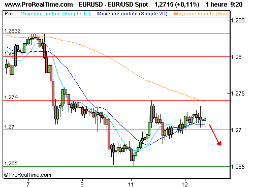 EUR/USD : Attention à la rupture des 1,27 (©ProRealTime.com)