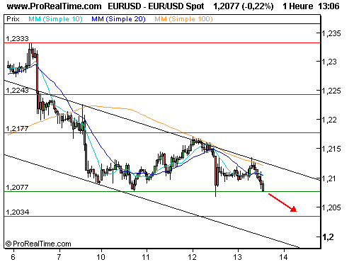 EUR/USD : Correction en direction des 1,20 (©ProRealTime.com)