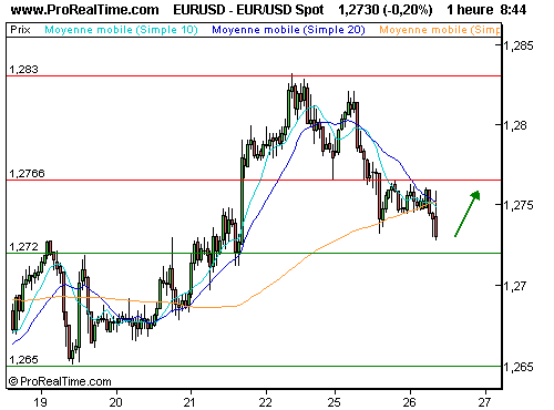 EUR/USD : Un rebond est possible (©ProRealTime.com)