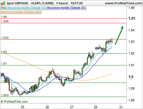 GBP/AUD : L'analyse technique délivre un message positif à court terme (©ProRealTime.com)