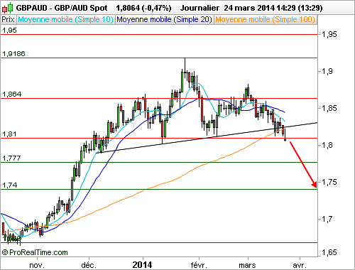 GBP/AUD : Validation d'une figure de retournement (©ProRealTime.com)