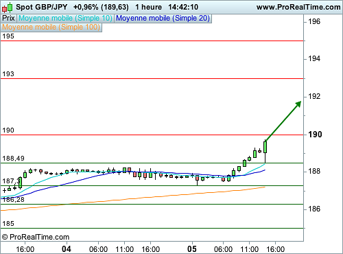 GBP/JPY : L'analyse technique invite à l'achat (©ProRealTime.com)