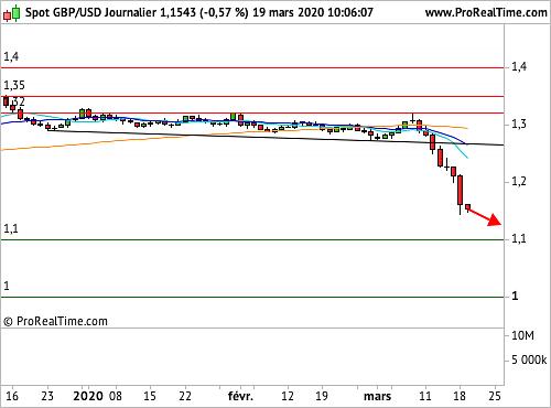 GBP/U W 1.27S 2006 SOC : La Livre Sterling sur des plus bas depuis mars 1985 face au Dollar